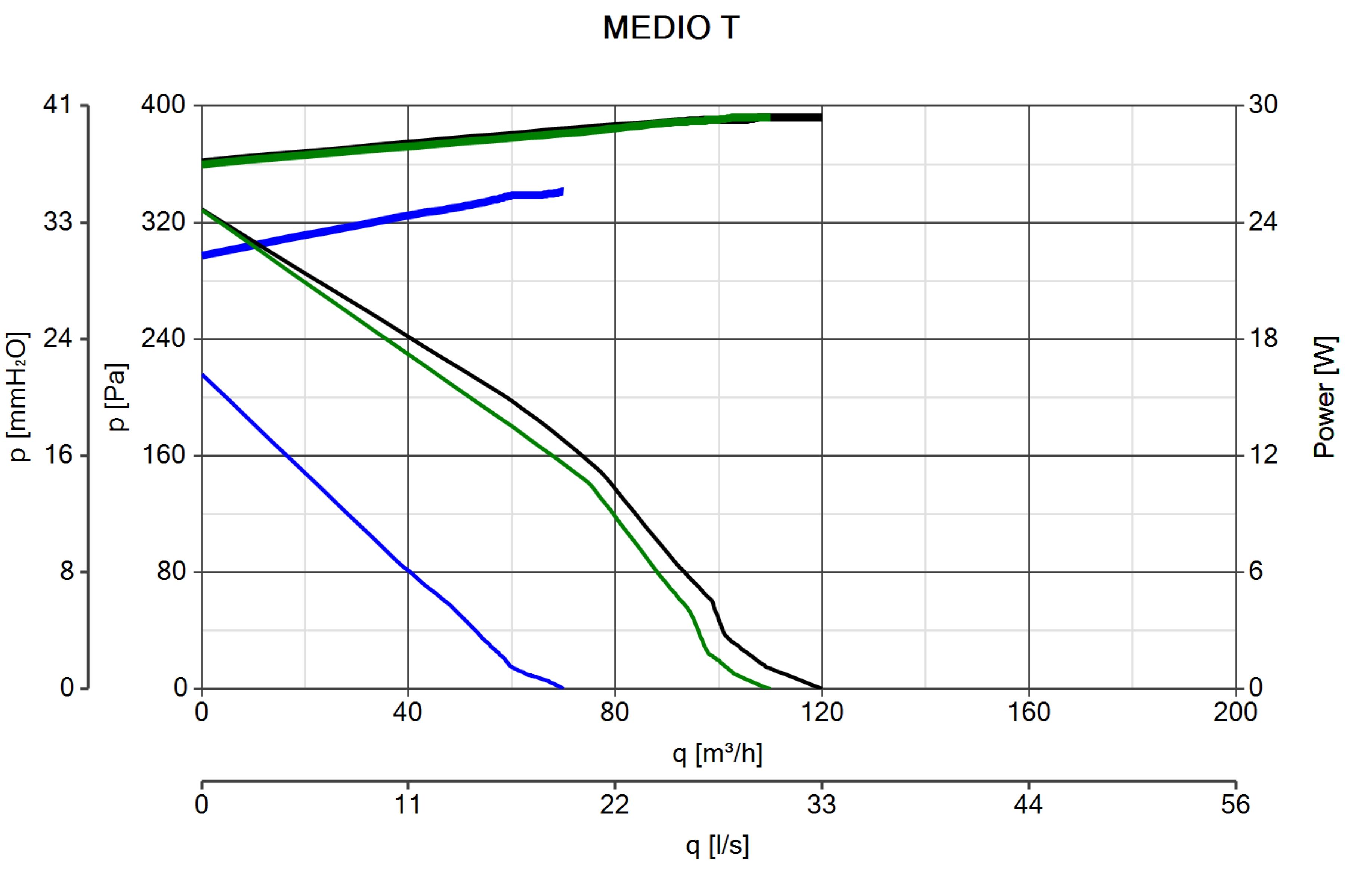Medio T Residential Ventilation Centrifugal Fans Vortice Fan Wiring Diagram 138