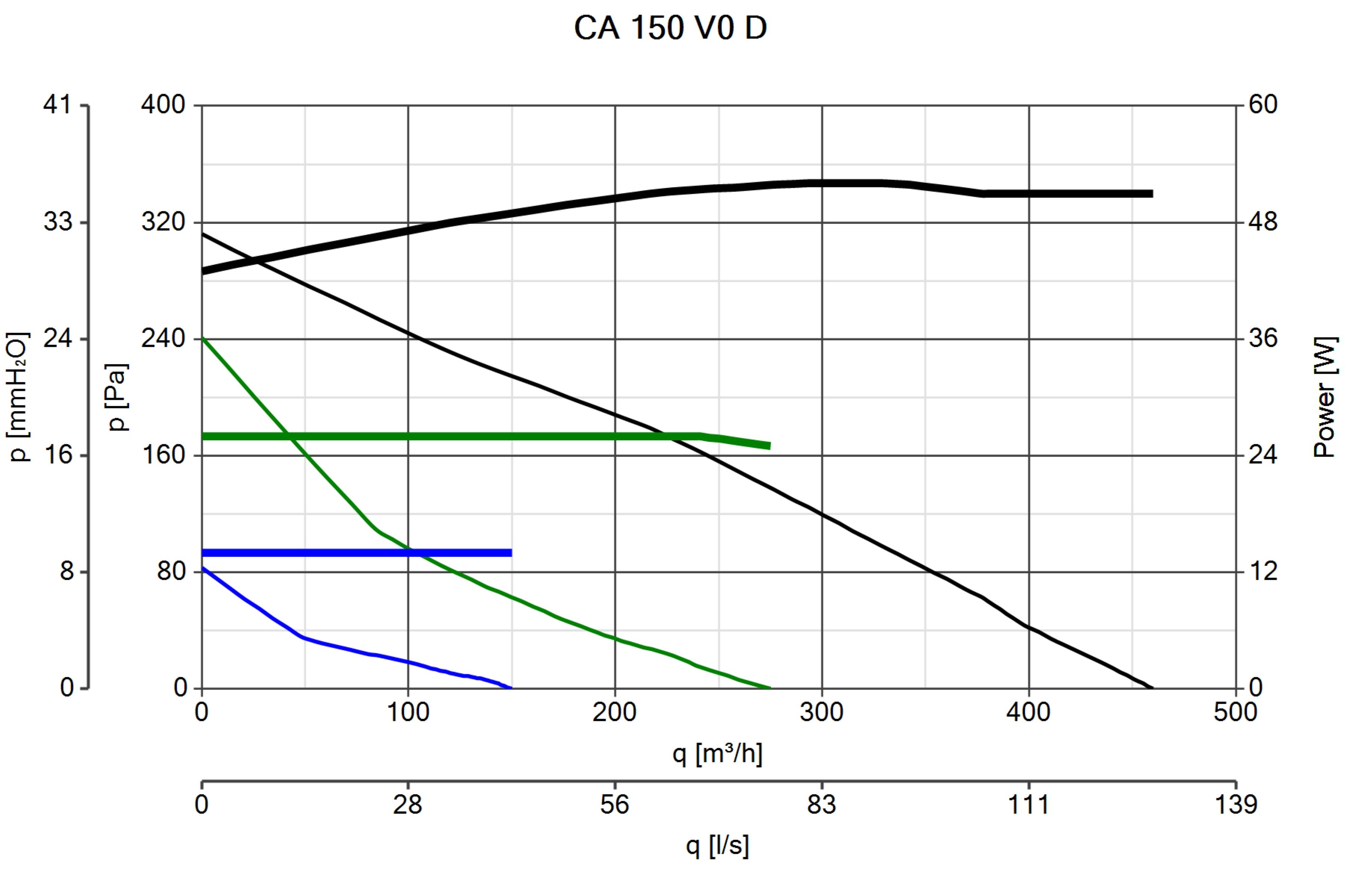 Ca 150 V0 D Commercial Ventilation Centrifugal Fans Vortice Fan Wiring Diagram 30 60