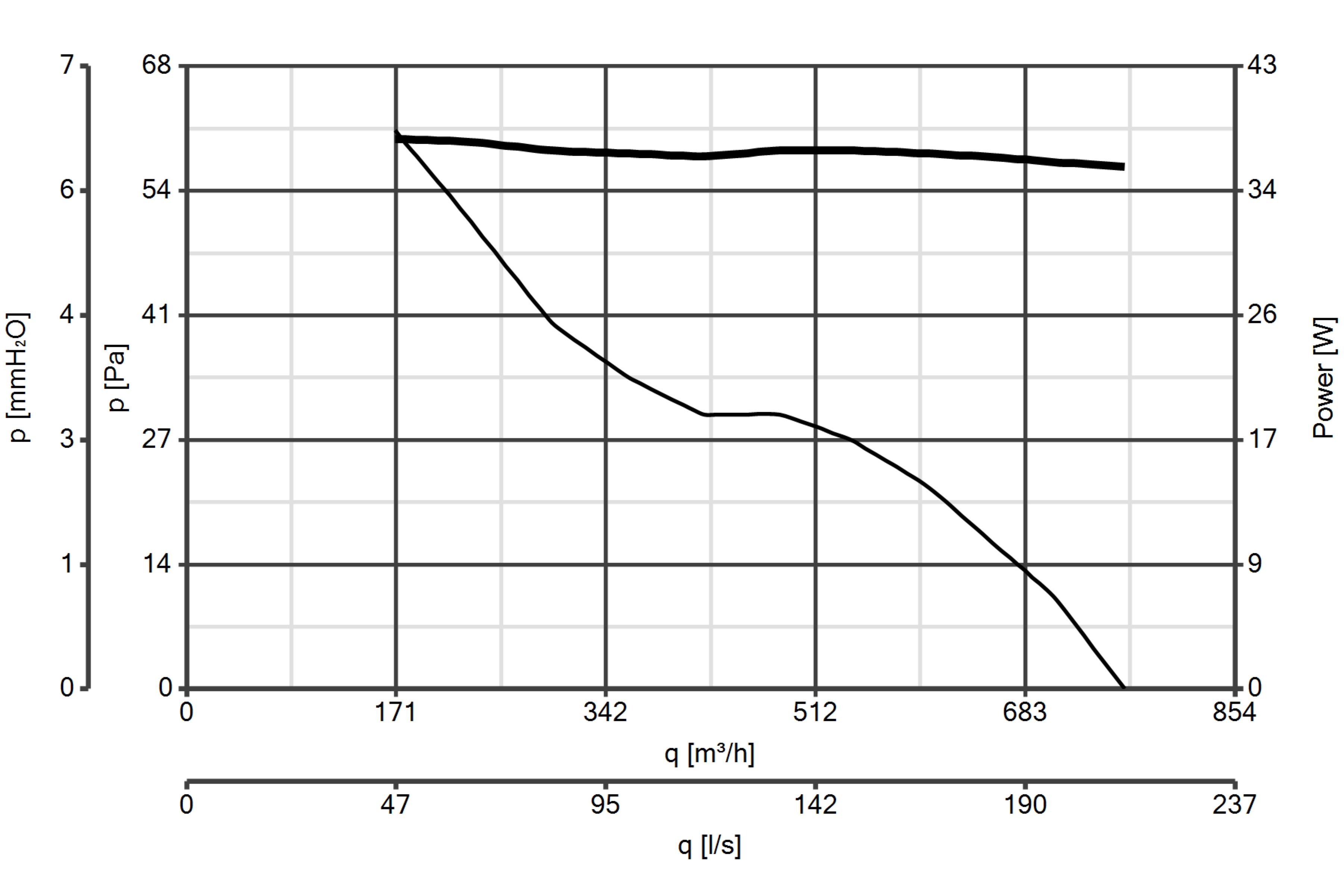 A E 254 M Industrial Ventilation Axial Fans Vortice International Wiring Diagram 280
